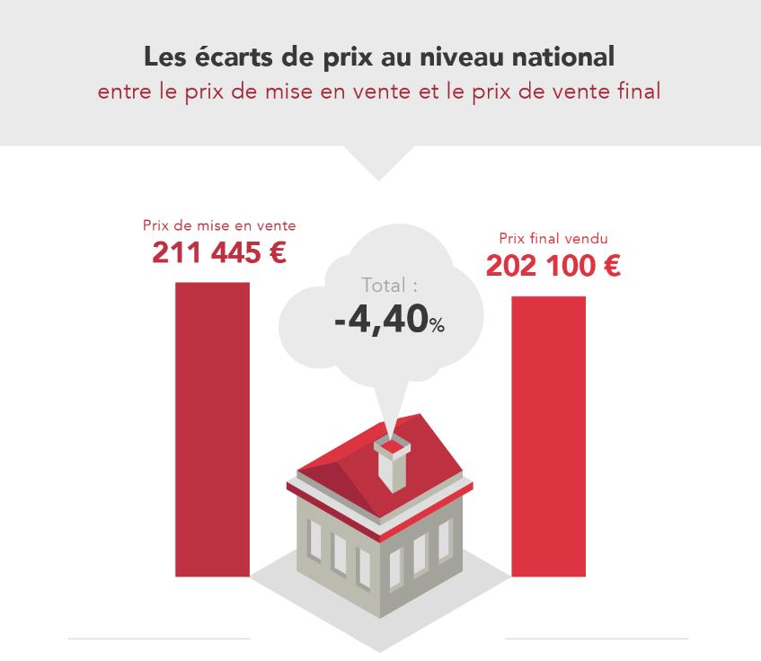 Le dixième baromètre ORPI-Explorimmo-Figaro Immobilier