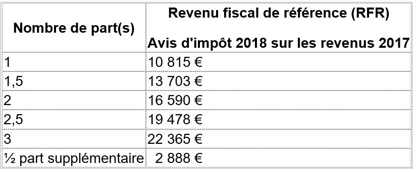 Taxe D Habitation 2018 Allez Vous Profiter De La Baisse De 30